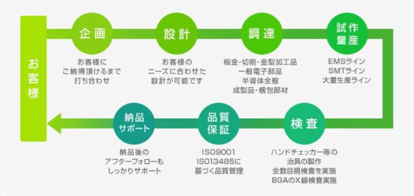 EMS/OEMサービスの流れ